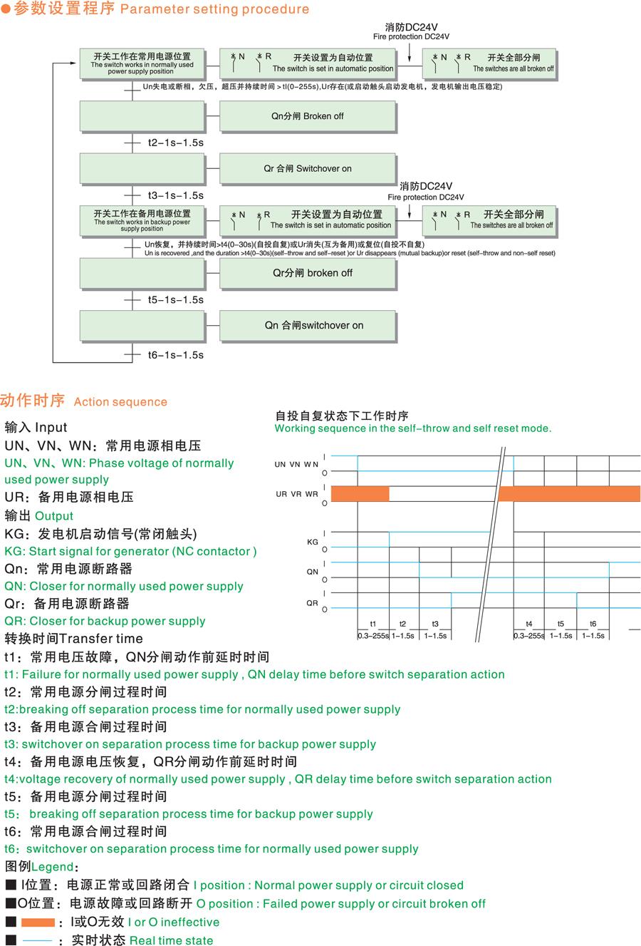 供应s-wats(fatsn/fatsq)系列双电源自动转换开关